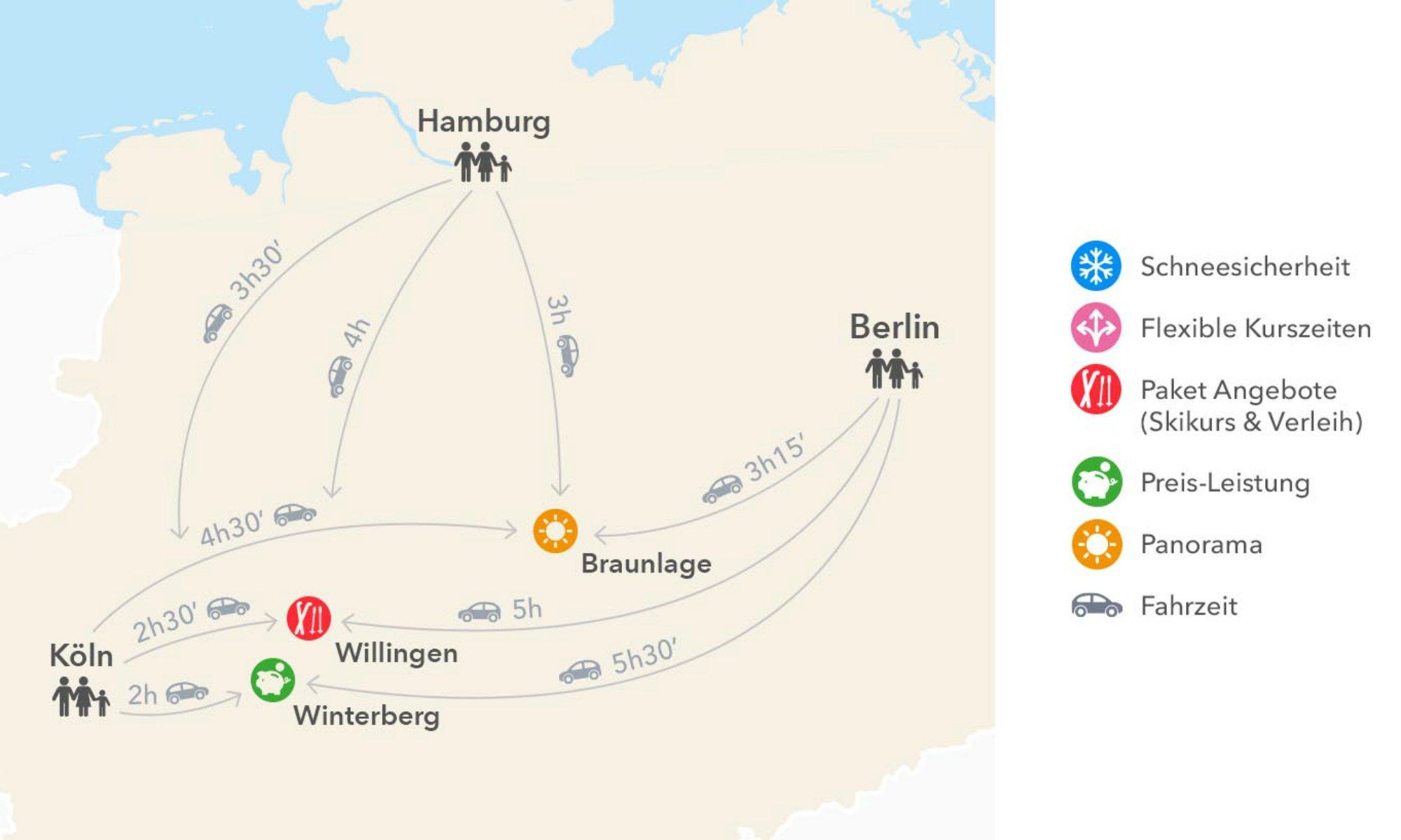 Grafik über die Fahrtzeiten zwischen Köln, Hamburg und Berlin und den Skigebieten Braunlage, Willingen und Winterberg.